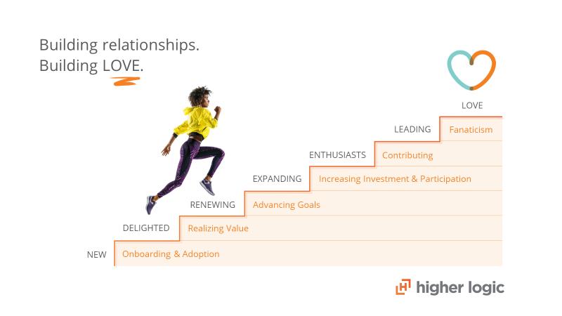 higher love member engagement ladder